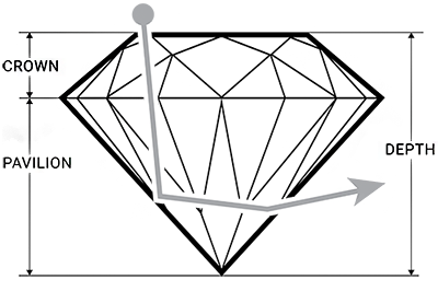 Deep Diamond Cut